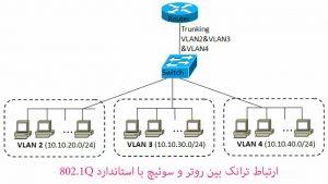 ارتباط ترانک بین روتر و سوئیچ شبکه با استاندارد 802.1Q