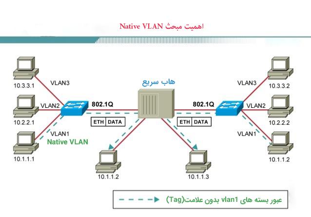 به VLAN ای که ترافیک آن در هنگام عبور از پورت Trunk فاقد Tag باشد Native VLAN می گوییم