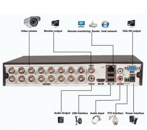 دستگاه ضبط کننده تصویر DVR در سیستم دوربین مداربسته