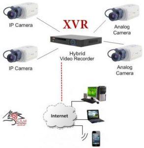 دستگاه ضبط کننده تصویر XVR  در سیستم دوربین مداربسته