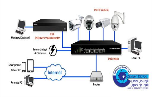 سیستم نظارت تصویر دیجیتال (تحت شبکه)