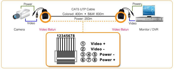 کاربرد Video Balun در POC