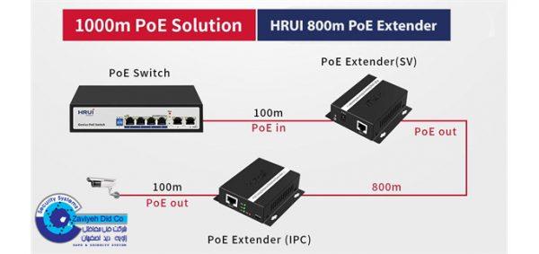 راهنما نصب و کاربرد اکستندر POE اچ ار یو ای HR-PE08-SV_HR-PE08-IPC